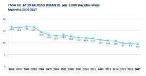 La tasa de mortalidad materna es la más baja de la última decada • Canal C