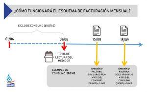 Desde junio, las facturas de Ecogas serán mensuales • Canal C