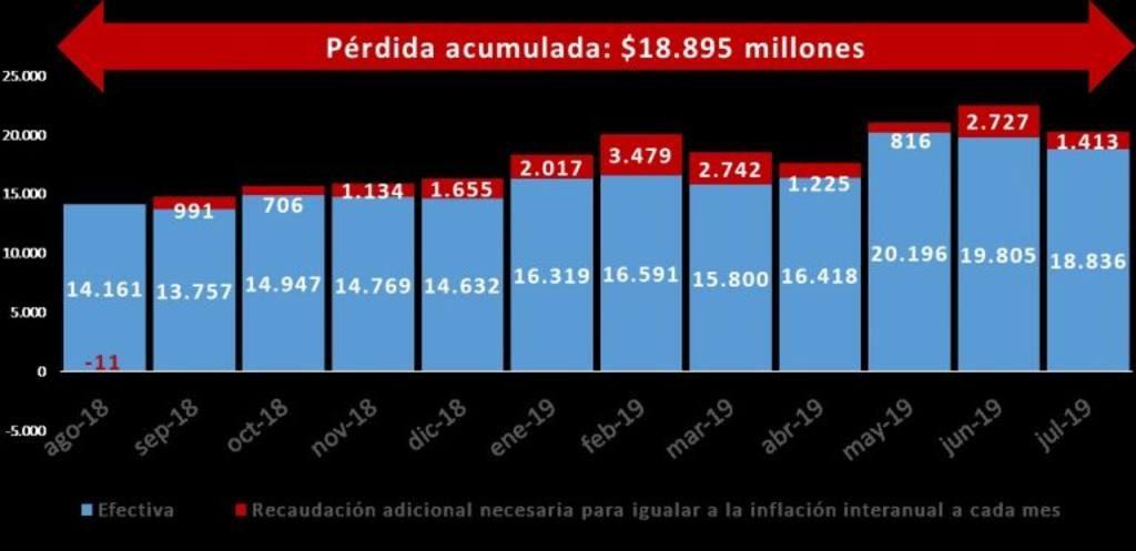 La recaudación en Córdoba continúa en descenso • Canal C