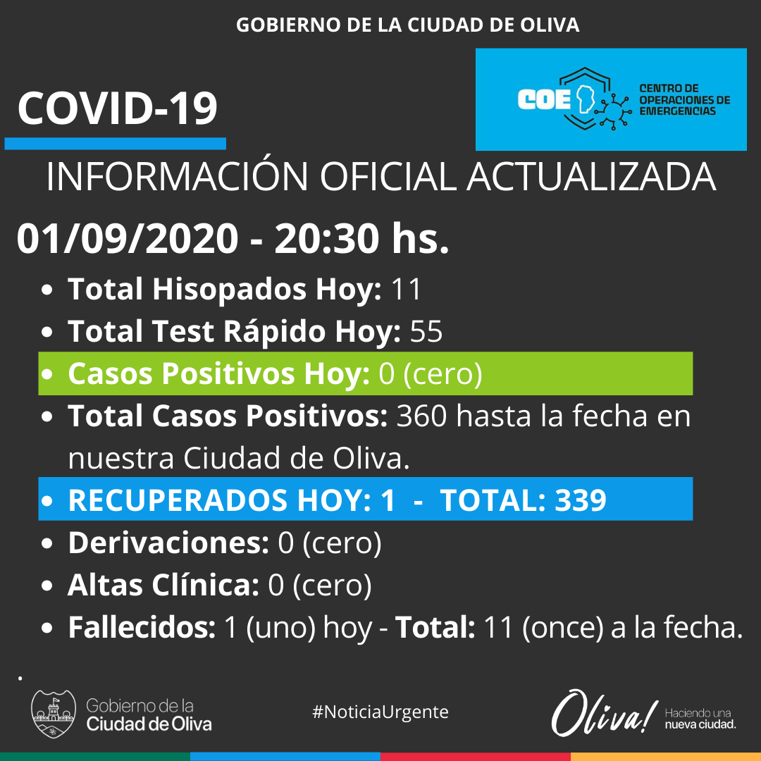 Oliva: ya son 11 los fallecidos por Covid • Canal C