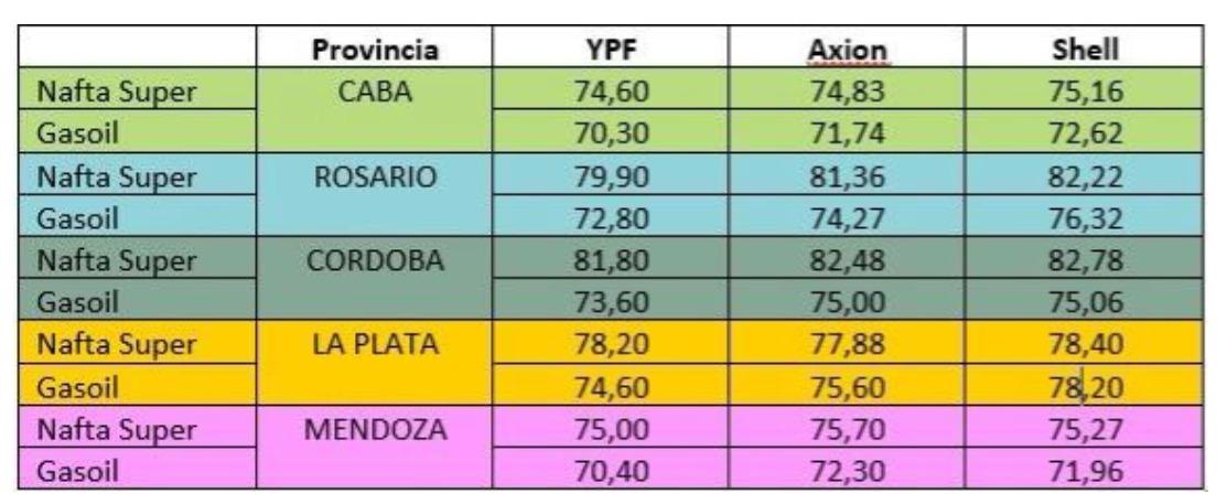 La nafta es 10% más cara en Córdoba que en Capital Federal • Canal C