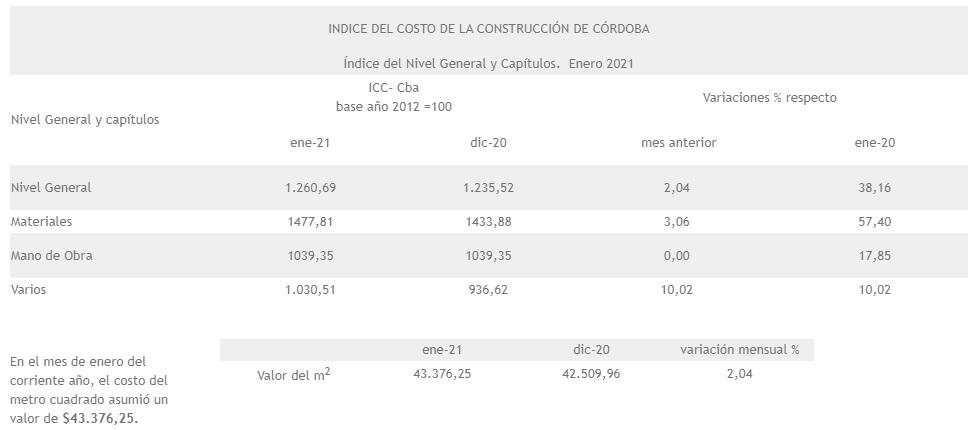El costo de construcción aumentó un 2 por ciento en Córdoba • Canal C