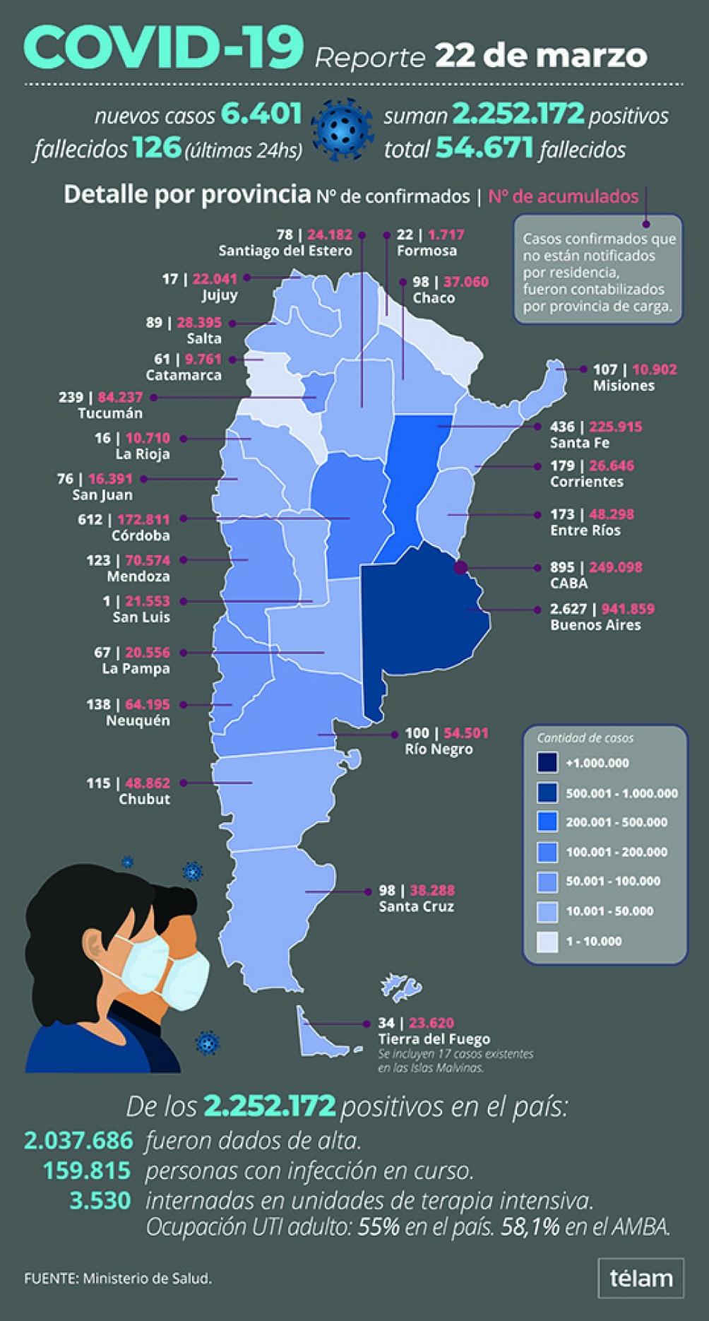 Coronavirus en el país: 126 muertes y 6.401 contagios • Canal C