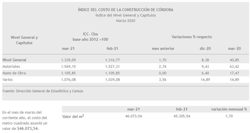 Aumentó un 1,7% el costo de la construcción en Córdoba • Canal C