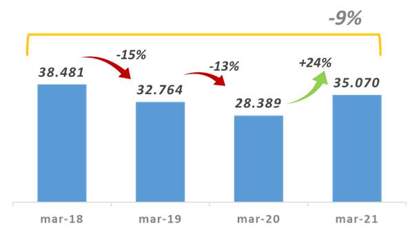La recaudación provincial está por debajo de los niveles del 2018 • Canal C