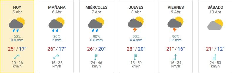 pronostico hoy • Canal C