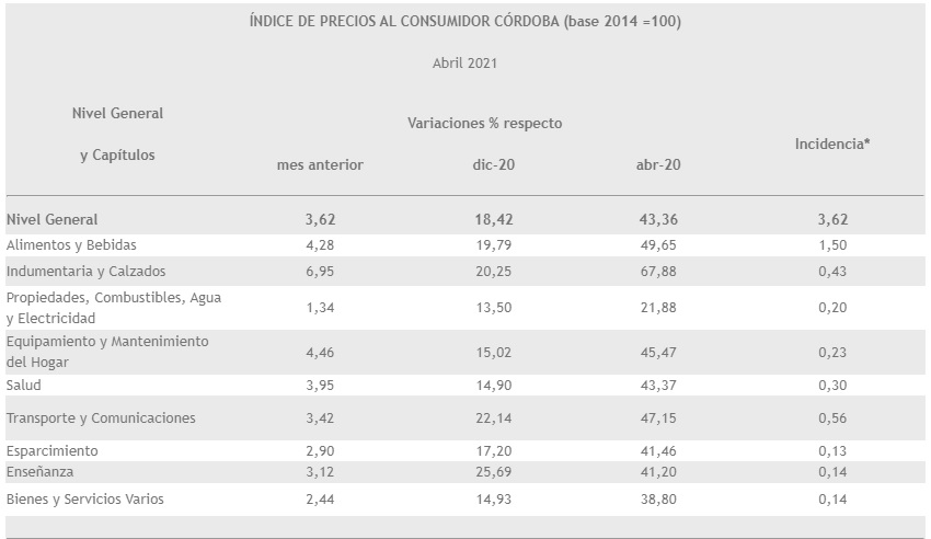 En Córdoba, la inflación de abril fue del 3,6% • Canal C