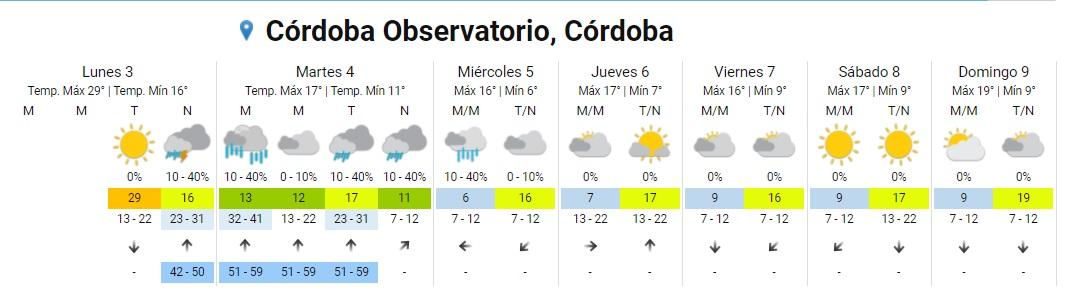 Anticipan cambio de tiempo y lluvias para la noche • Canal C