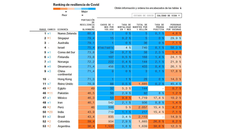 Un ranking señala que Argentina fue el país que peor manejó la pandemia • Canal C