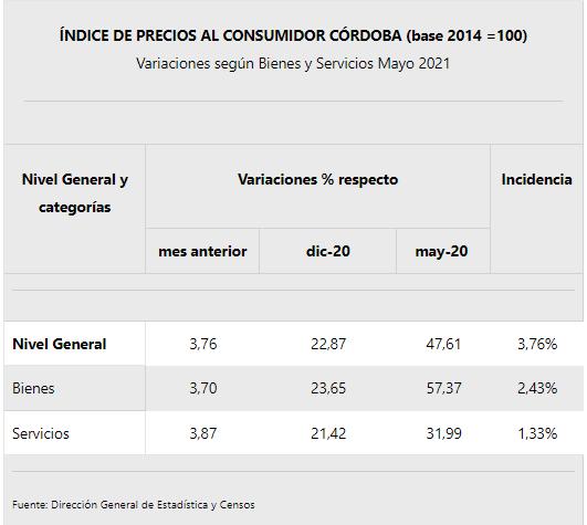 La inflación de mayo en Córdoba fue de 3,76% • Canal C