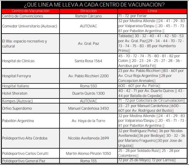Ersa publicó las líneas que llevan a cada centro de vacunación • Canal C