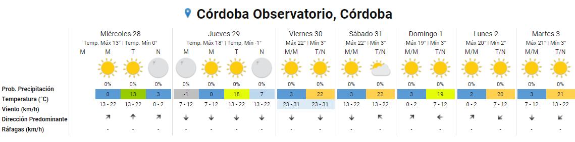 Alerta violeta: continúan las bajas temperaturas en Córdoba • Canal C