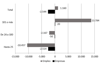 Informe de la Bolsa de Comercio: la destrucción de las PyMEs • Canal C