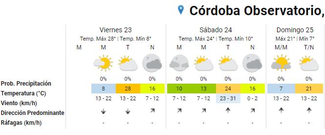 Viernes caluroso: se espera una máxima de 28 grados • Canal C
