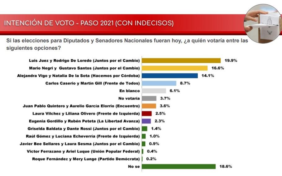 PASO 2021: ¿Qué anticipan las encuestas en Córdoba? • Canal C